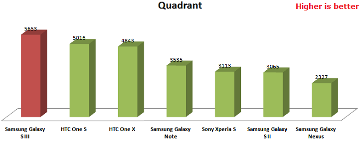 quadrant-galaxy-s3-results