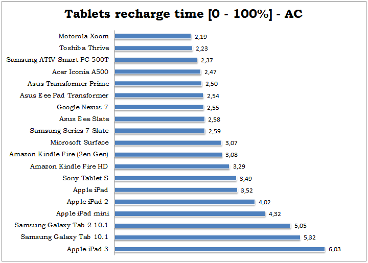 tablets-recharge-time-100-percent-ac