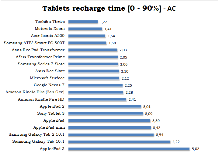 tablets-recharge-time-90-percent-ac