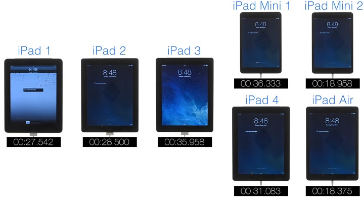 All iPads boot test