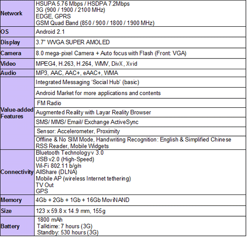 Samsung Beam List of Specification